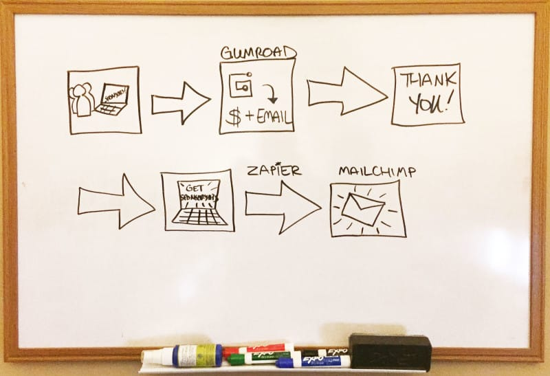 Payment Workflow Whiteboard Illustration
