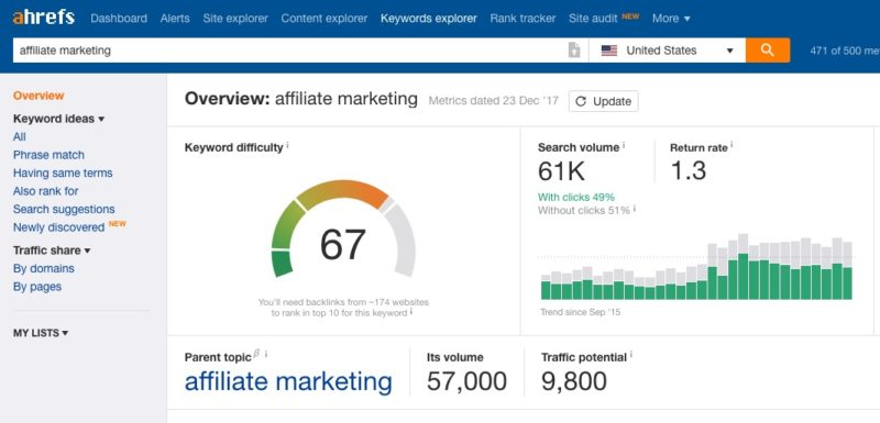 The SEO Impossible Experiment