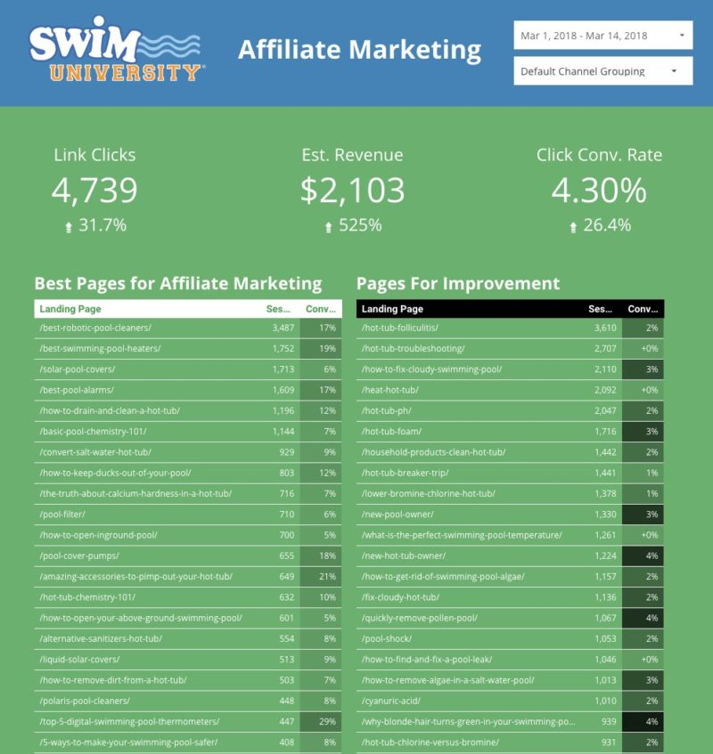 Affiliate Marketing Data in Google Data Studio