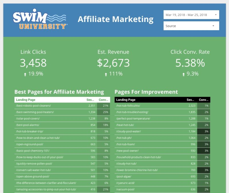 Last 7 Days of Affiliate Marketing Reports