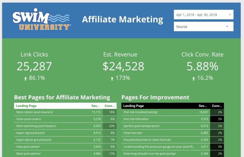 April Affiliate Link Click Conversion Rates