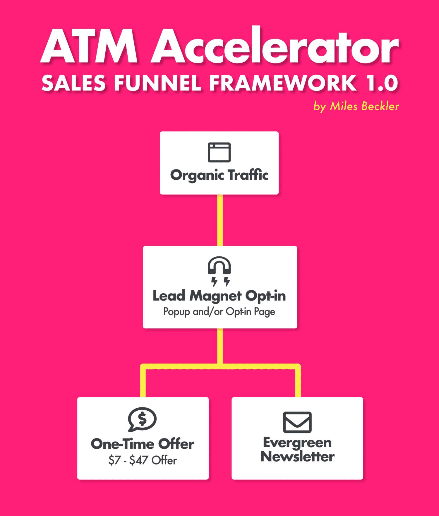 ATM Accelerator Sales Funnel Framework 1.0 by Miles Beckler