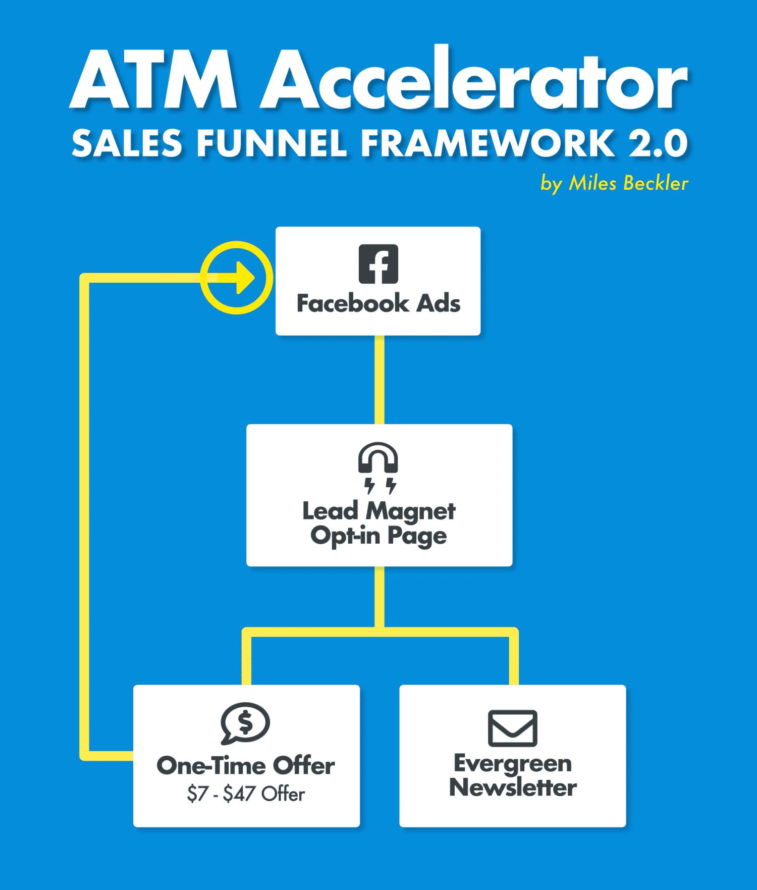 ATM Accelerator Sales Funnel Framework 2.0 by Miles Beckler
