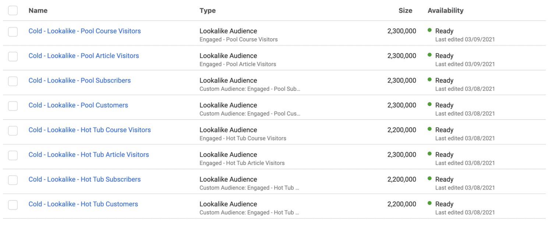 Cold Lookalike Audiences Facebook