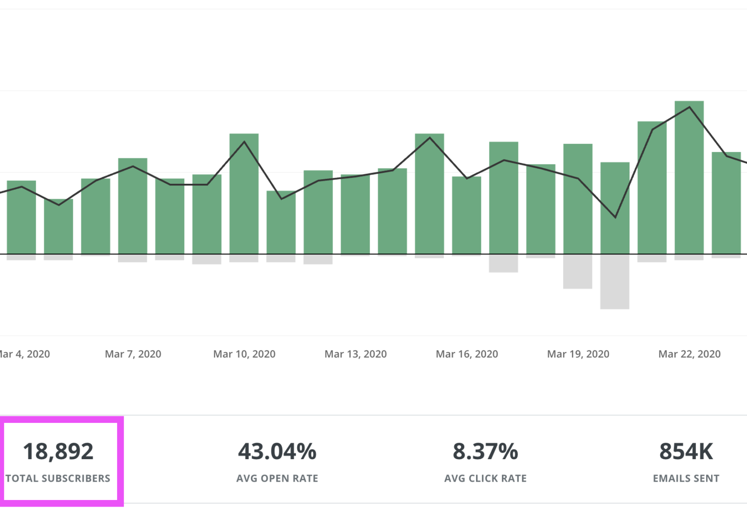 ConvertKit Subscribers March 2020