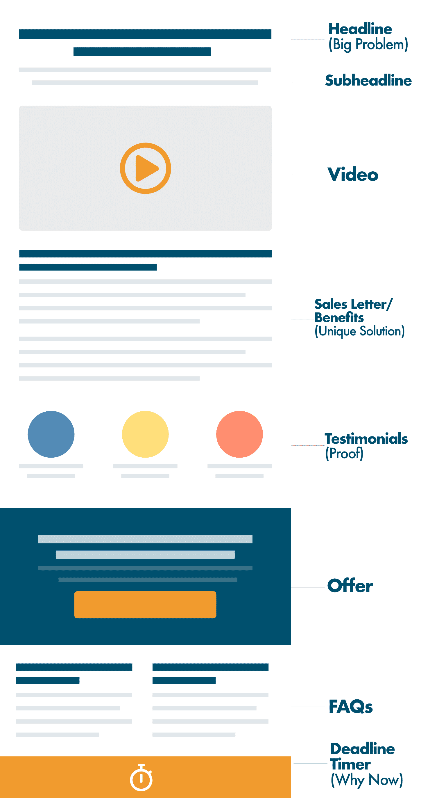 One Time Offer Sales Page Layout